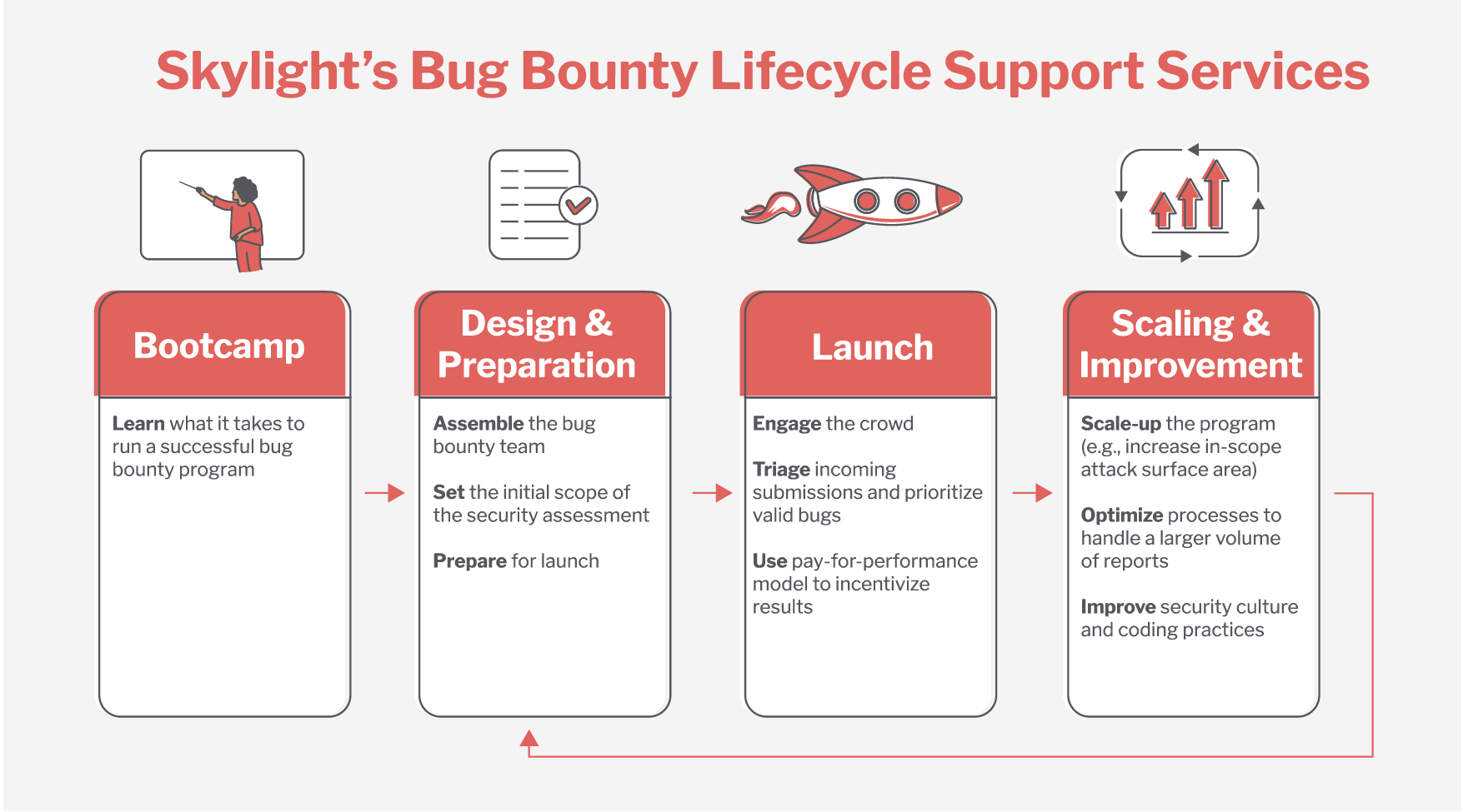 Four phases of Skylight's bug bounty lifecycle support services.