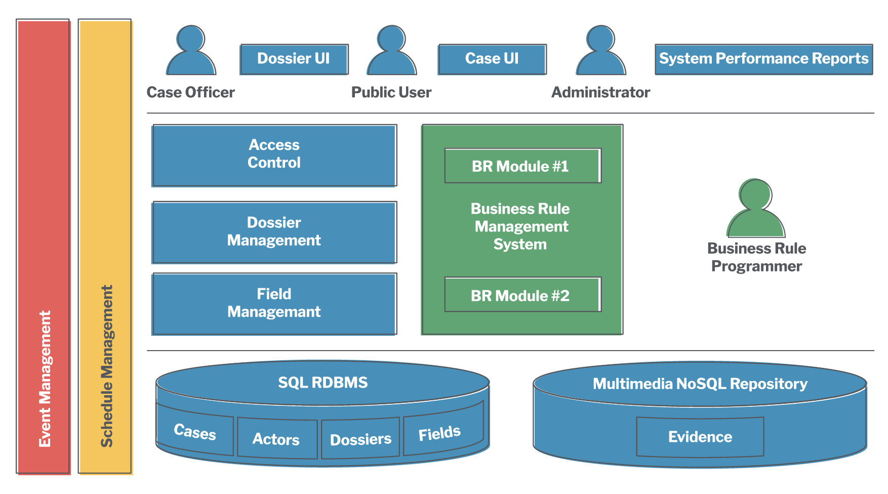 A 3-layer diagram of a case management system.