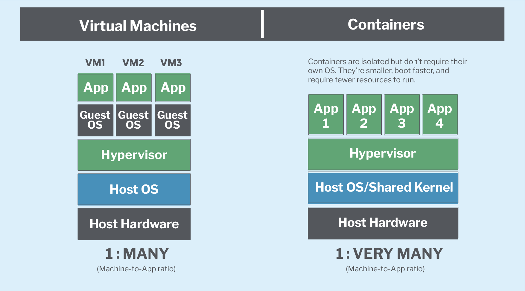 Graphic comparing the differences between virtual machines and containers.