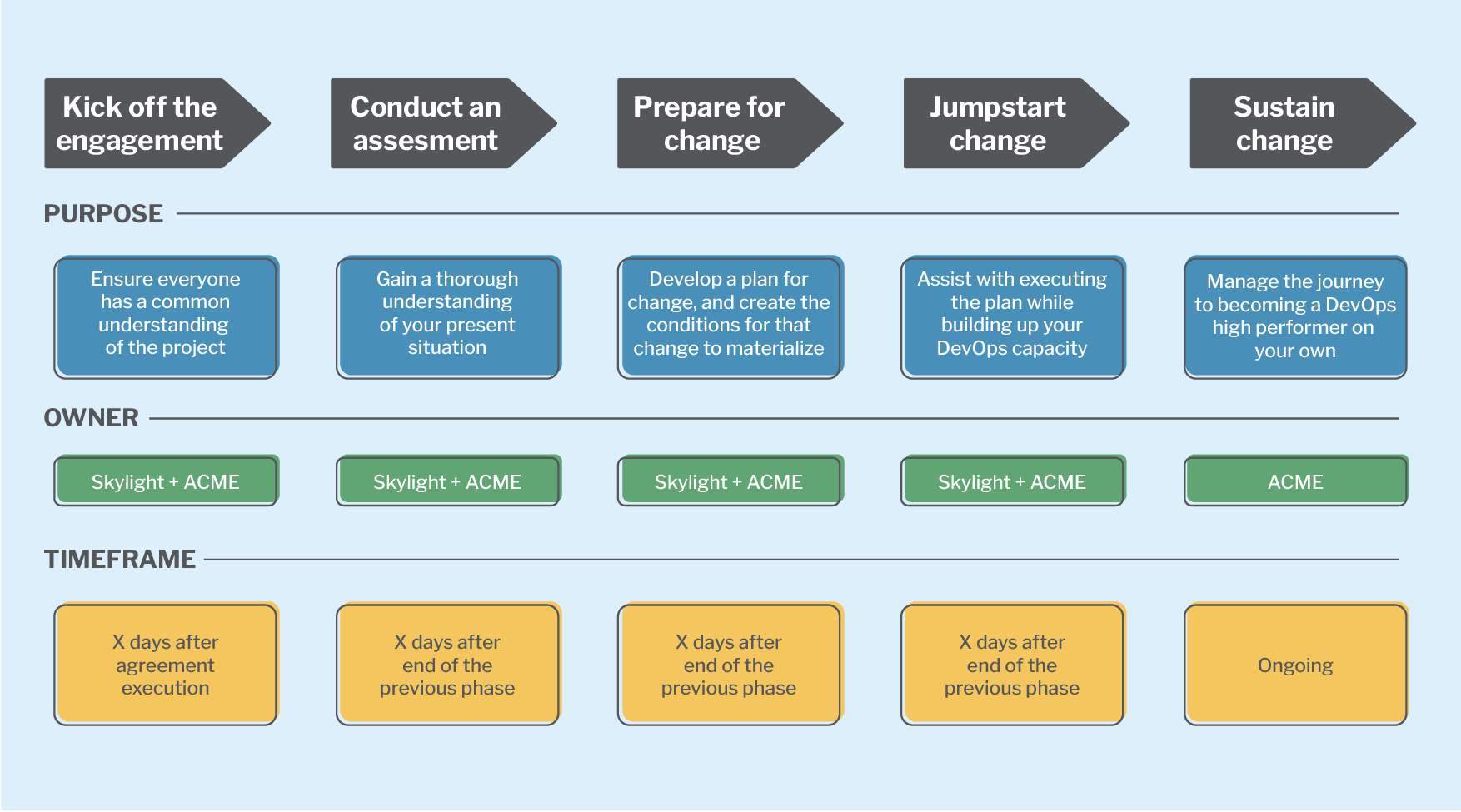Phases of the ACME engagement.