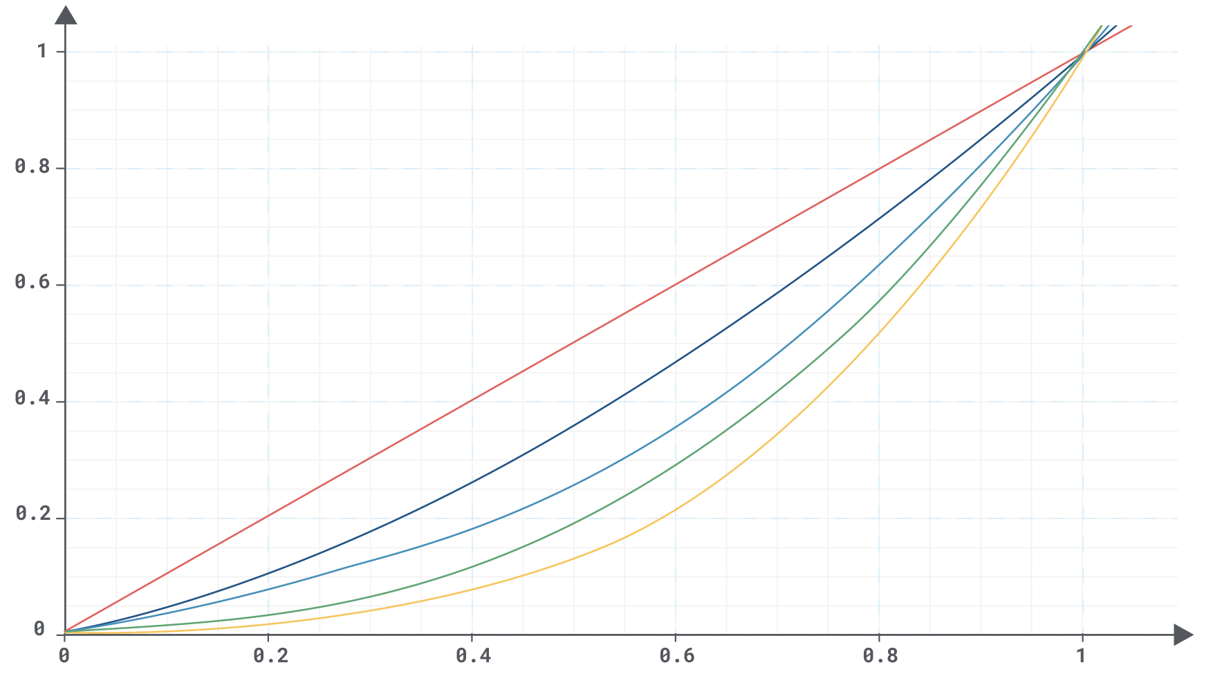 A graph showing the plot curves of different software badness quantification formulas.