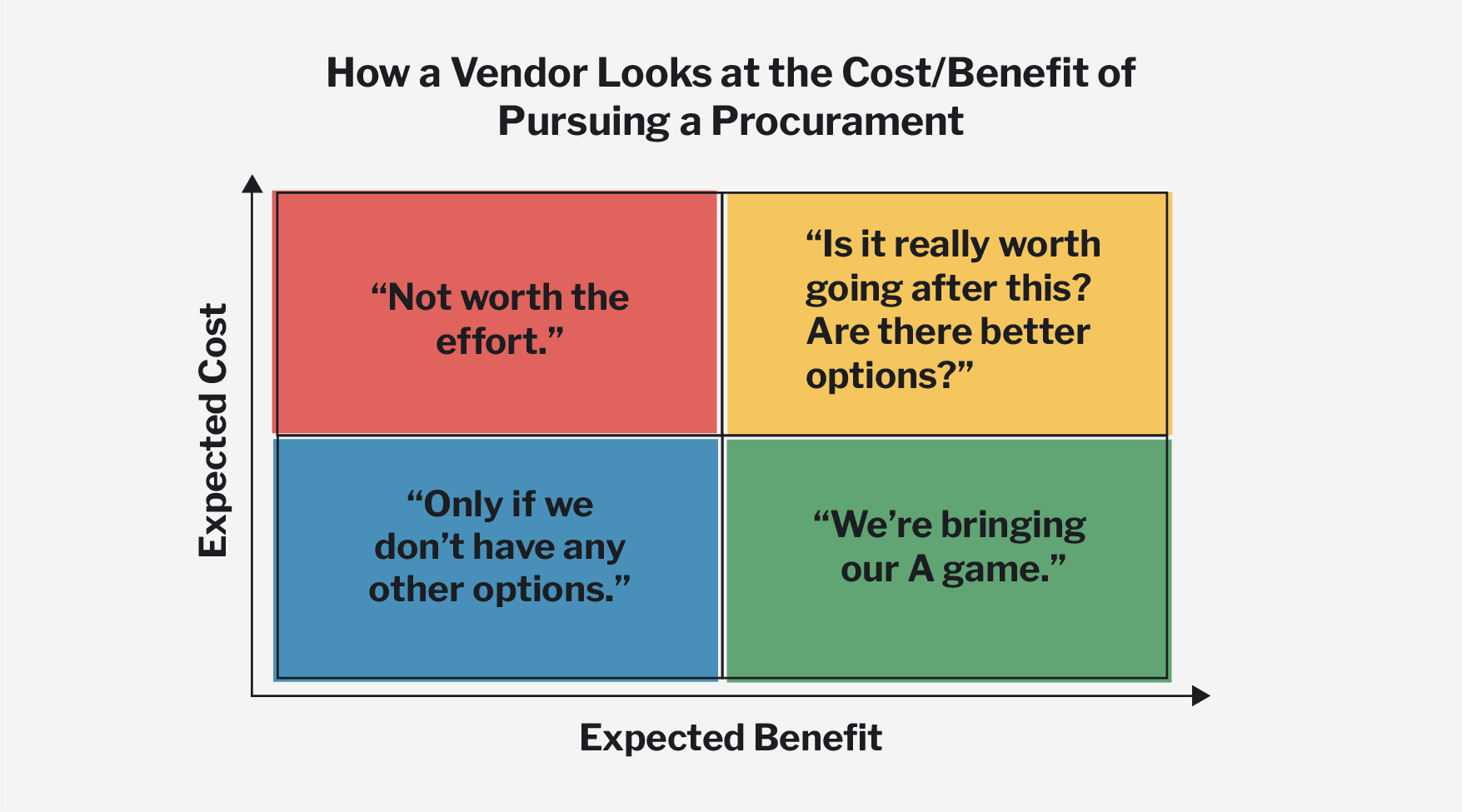 A 2x2 cost-benefit decision matrix illustrating the thought process a vendor goes through when deciding to pursue a government procurement.
